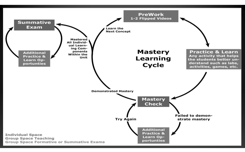 Flipped Mastery: Bloom's Dream Comes True ‹ Flipped Learning